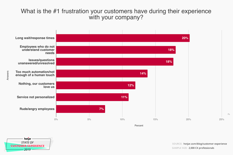 Consumers don't like long wait and response times