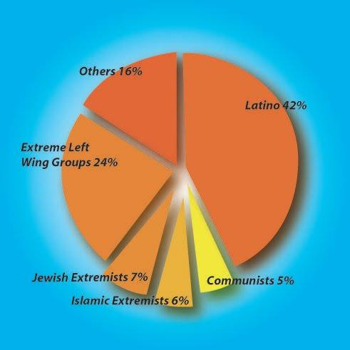Terrorist Attacks on U.S. Soil by Group, From 1980 to 2005, According to FBI Database
