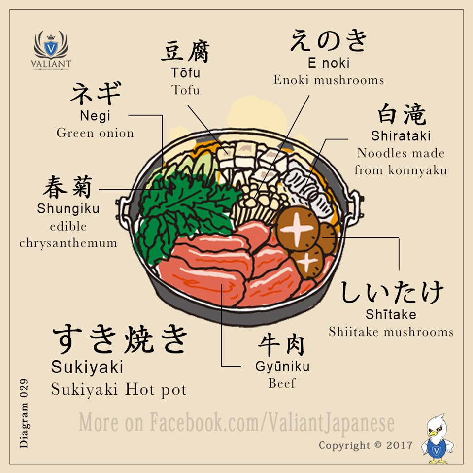 Từ vựng về đồ ăn