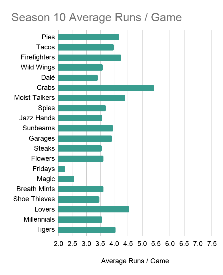 A bar chart showing each Season 10 Team's Average Runs Scored per Game. The Pies are on the upper end, just over 4 runs per game. The other values range from 2.25 to just under 5.5