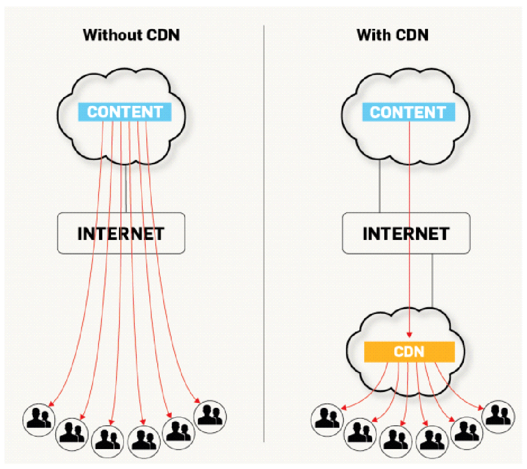 Content delivery networks serve as a buffer