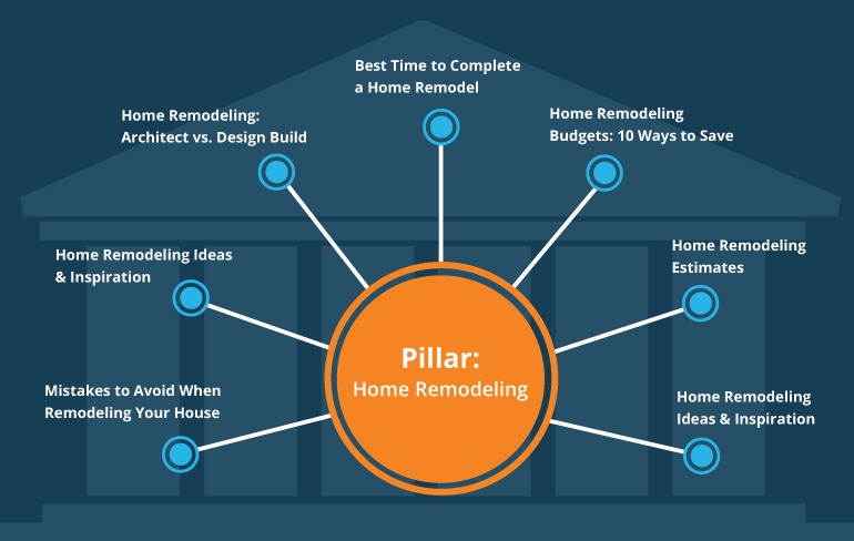 How Pillar Pages Will Help Your Search Engine Rankings