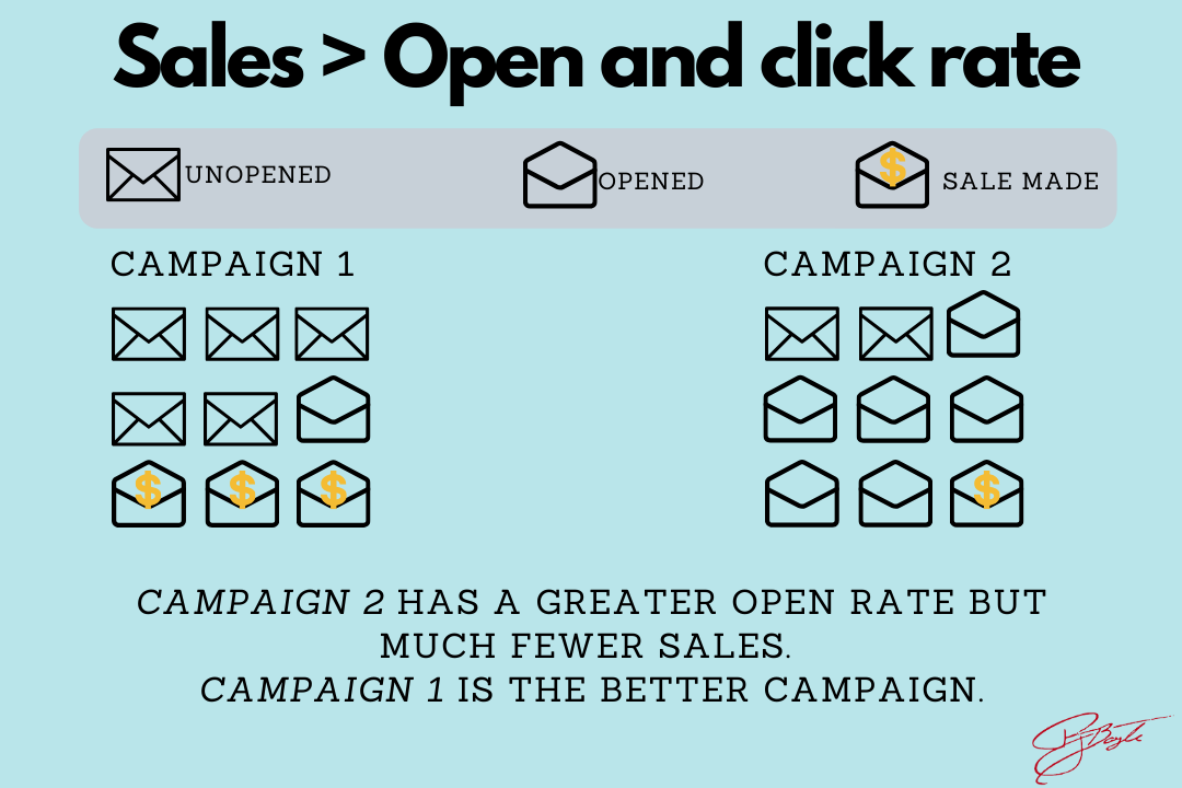 Email marketing, sales and revenue are key metrics