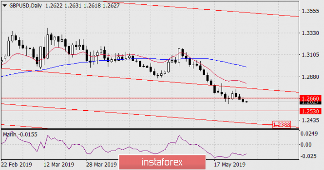 Forecast for GBP/USD on May 30, 2019