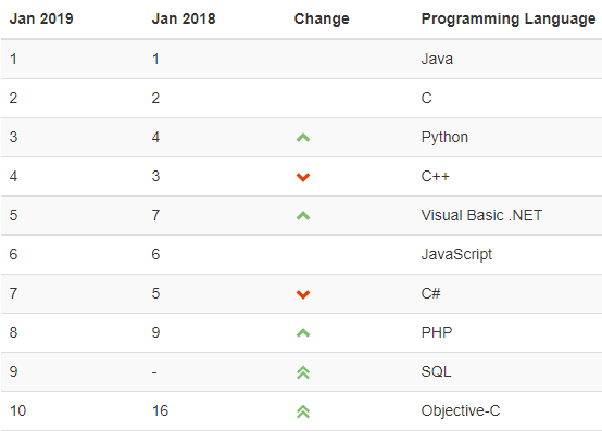 Results of TIOBE Index for January 2019 - Programming languages
