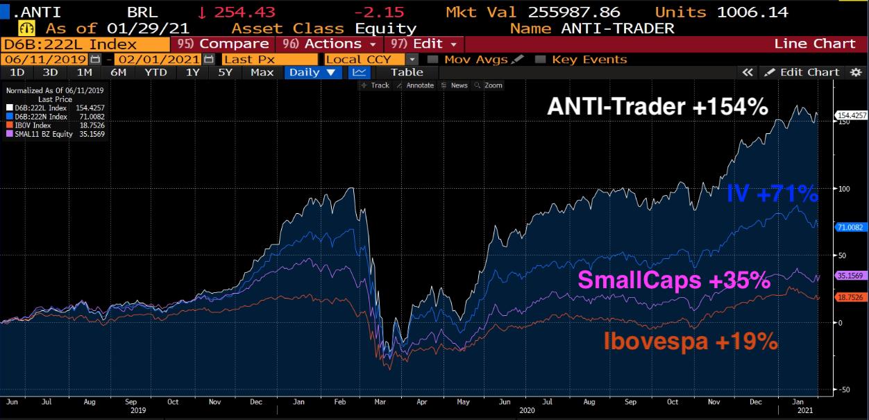 Desde 11 de Junho de 2019 (início do ANTI-Trader) até 31 de janeiro de 2021.