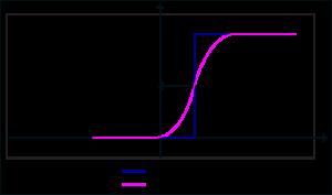 forward propagation 7