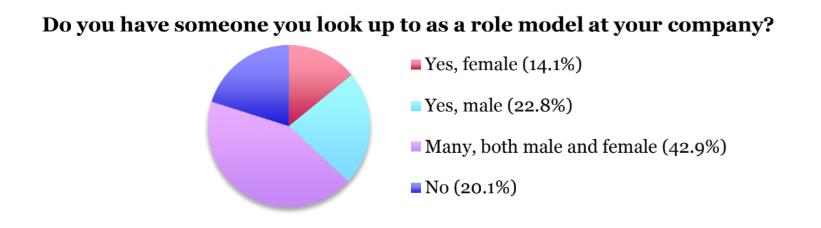 Women in tech role models for women