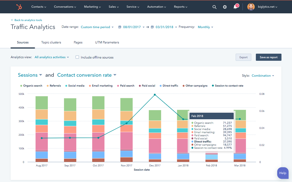 HubSpot Traffic Analytics