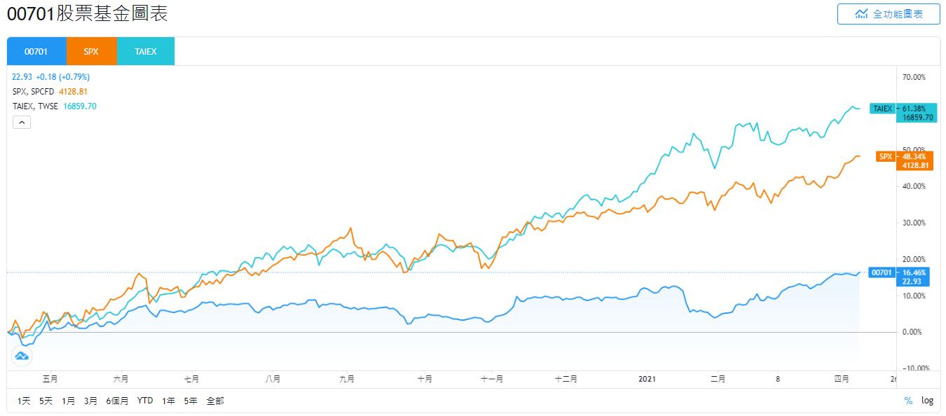 國泰00701股價和SPX、TAIEX的走勢比較