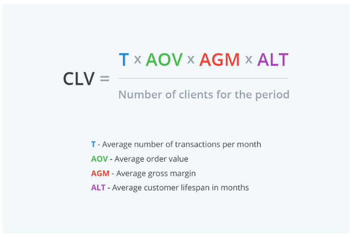 an equation for calculating the customer lifetime value KPI