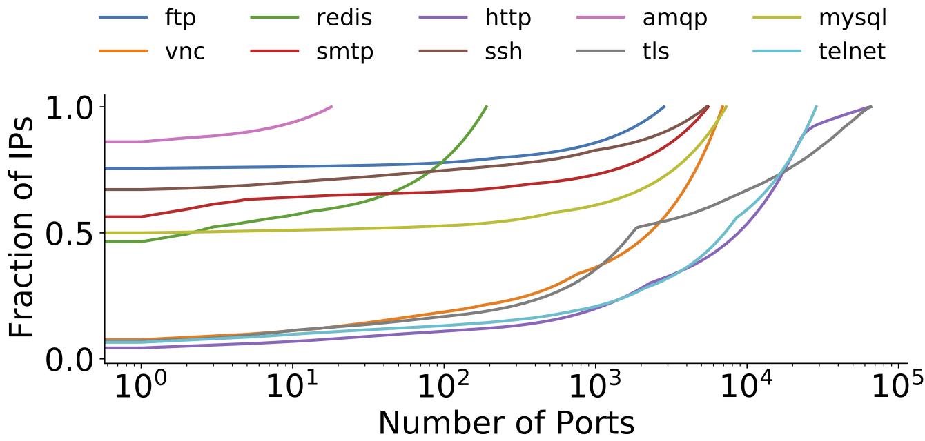 Graph drawing number of ports as a fraction of the total IPs on the Internet.
