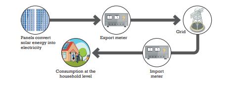 Gross Metering for Solar Rooftop - Solex
