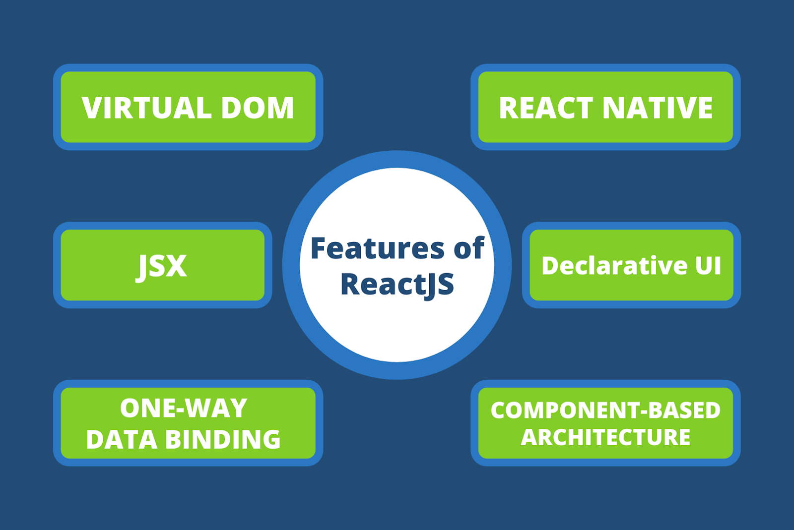 Features of ReactJS