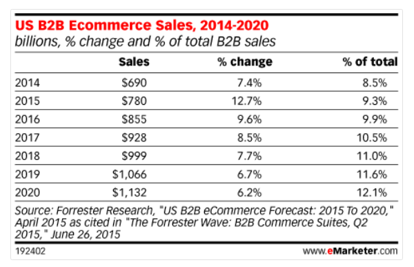 THe growth of B2B eCommerce