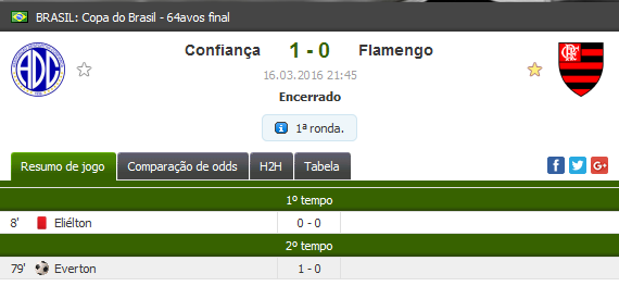 Confiança 1x0 Flamengo em 2016