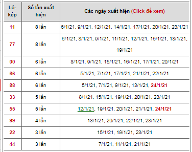 Dự đoán cặp đề kép ngày 25/01/2021