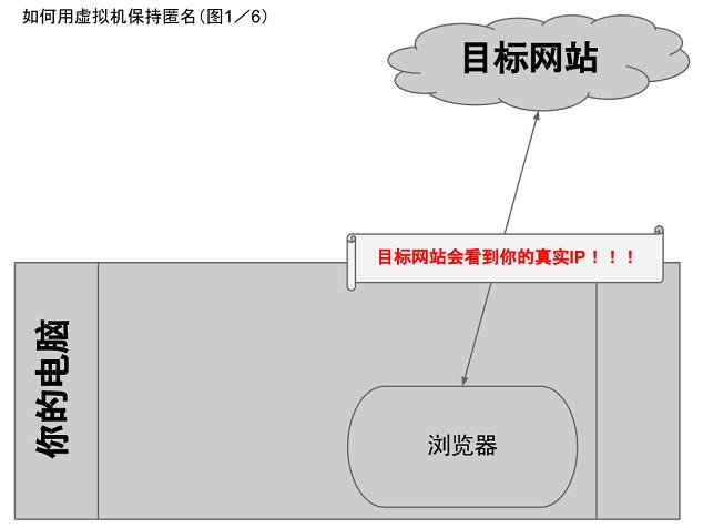 如何隱藏你的蹤跡,避免跨省追捕[6]:用虛擬機隱匿公網 IP(原理介紹)