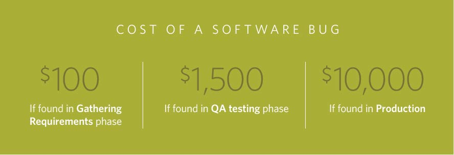 software-bug-costs