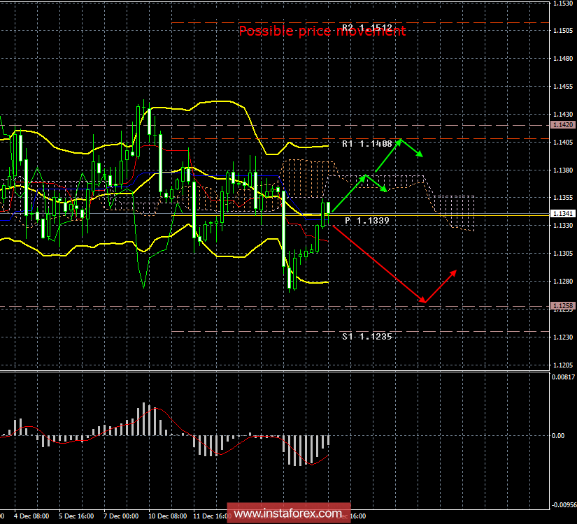 EUR/USD. December 17th. Results of the day. Inflation in the EU did not meet expectations