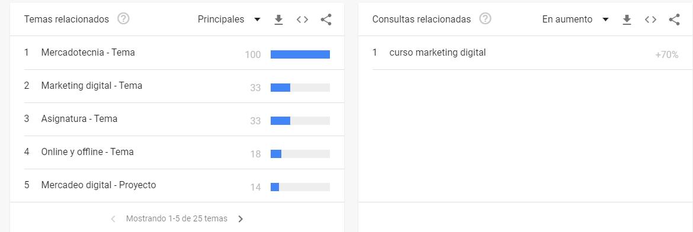 Consultas realizados en Google Trends y relacionadas con un término de búsqueda