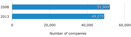 Companies in Telecom Industry