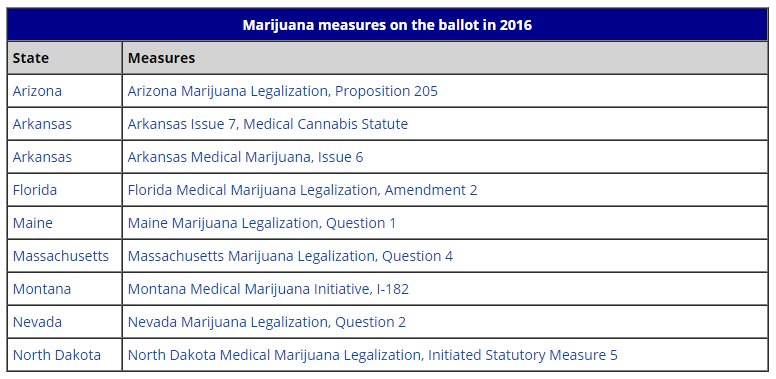 History - States vote on Marijuana Issues