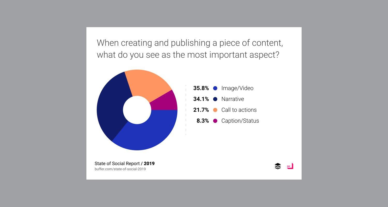 Wichtigster Aspekt bei der Veröffentlichung von Inhalten