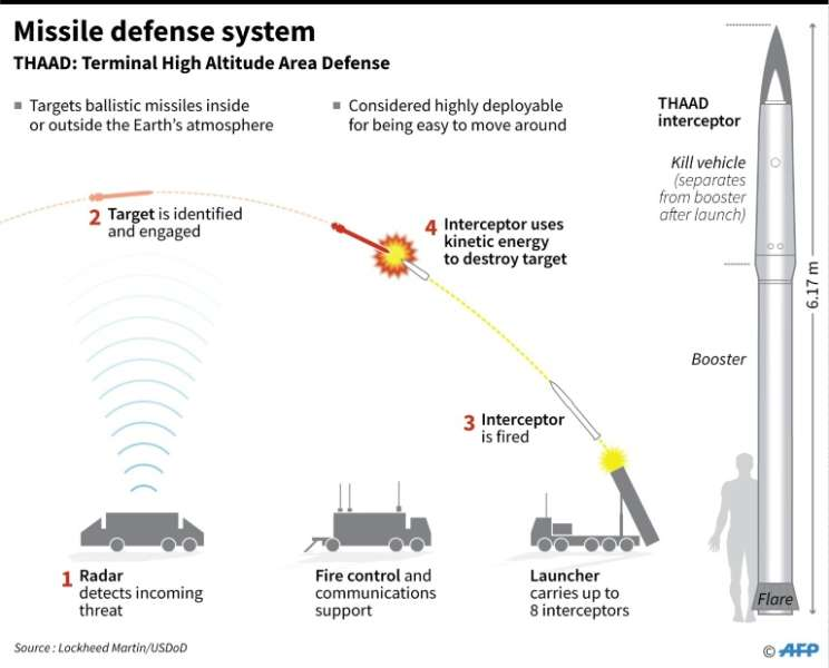 Image result for anti missile defense south korea