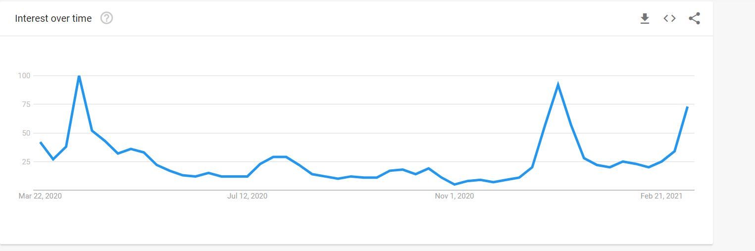 How do you use Google Trends for SEO?