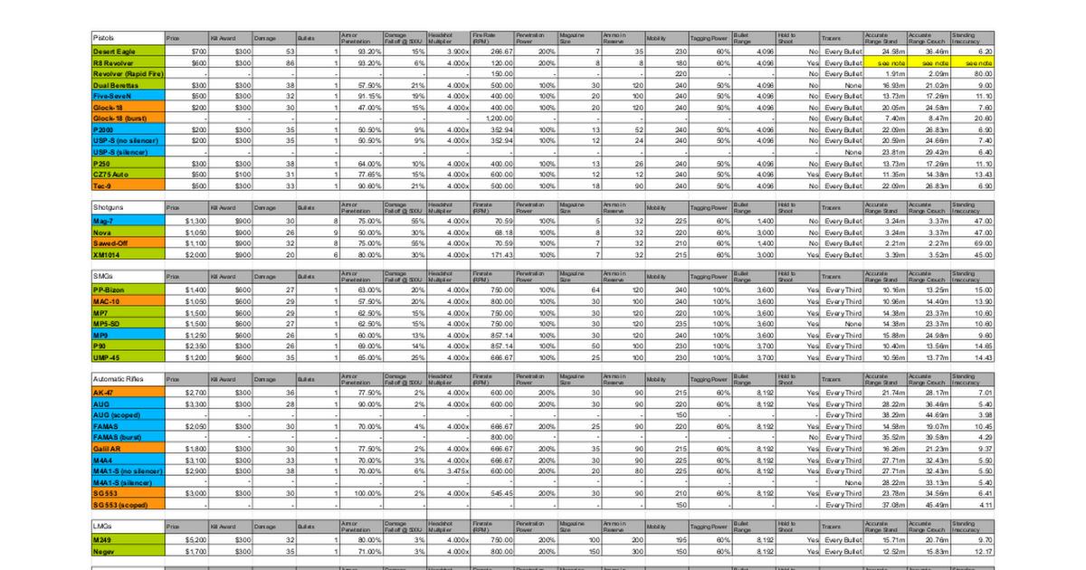 Csgo Weapon Spreadsheet Last Weapon Update November 18