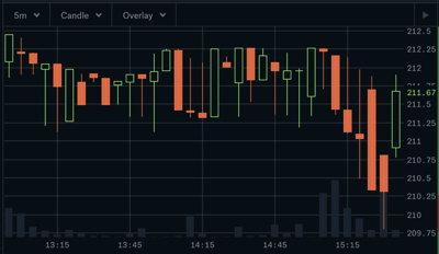 Candlestick crypto price charts provide a great deal of actionable information.