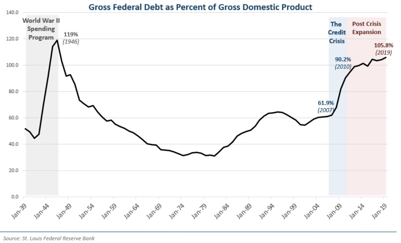 gross federal debt public debt