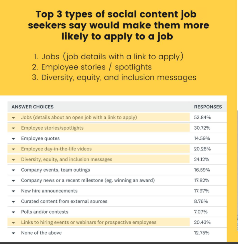 Top types of trending social content job seekers say make them more likely to apply for a job.