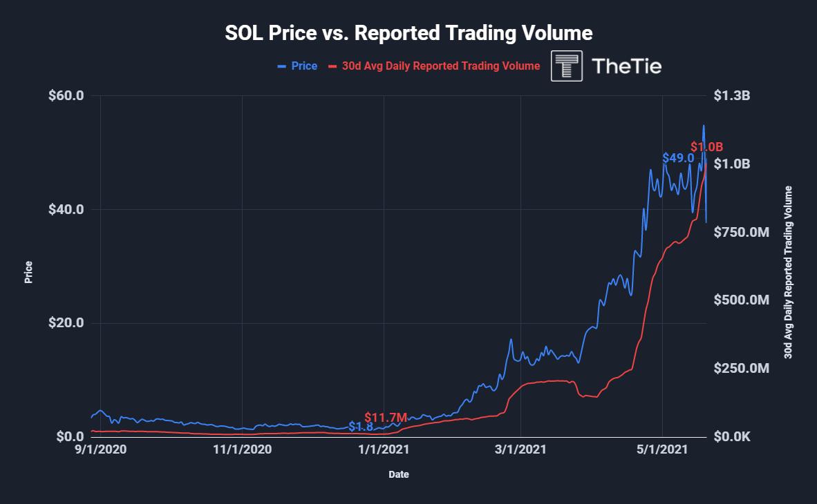 sol price vs trading volume