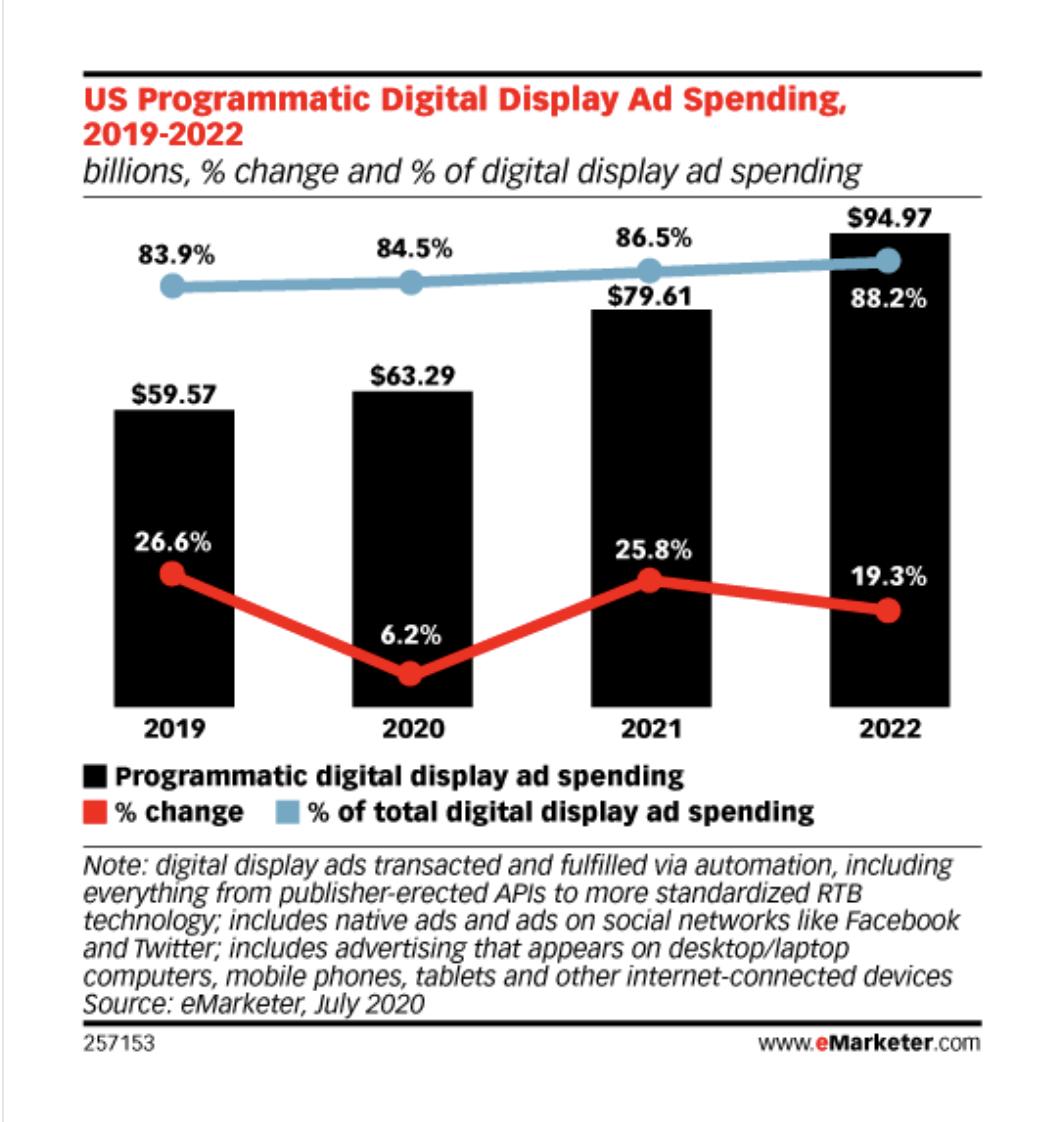 U.S. Programmatic Digital Ad Spending 2019-2022