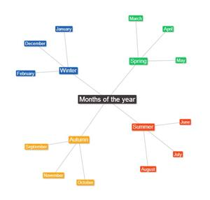 Text 2 Mind Map Tool