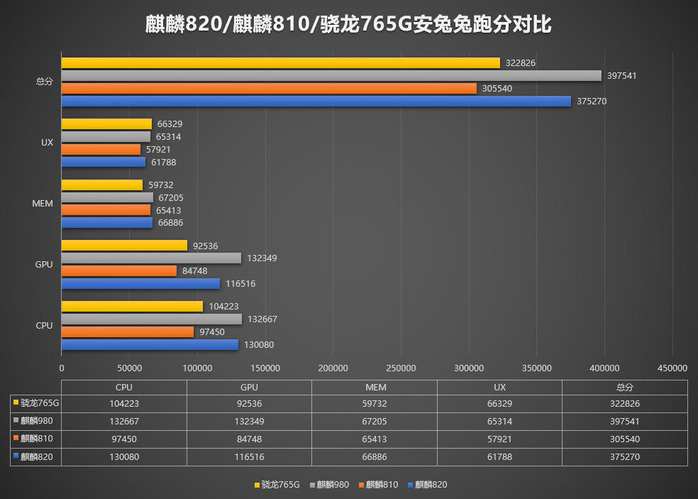 Kirin 820 vs Kirin 810 vs Snapdragon 765G