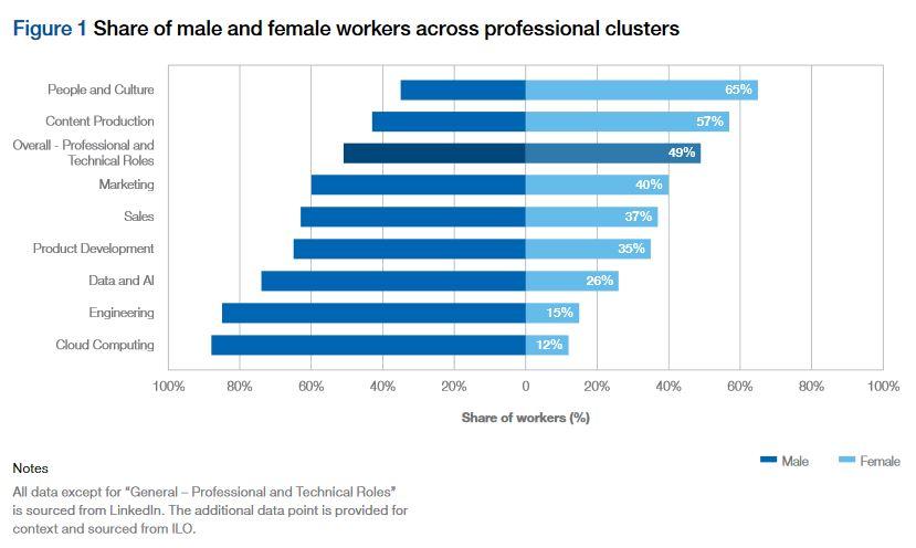Comparação de mulheres e homens em grupos profissionais e indústrias de tecnologia