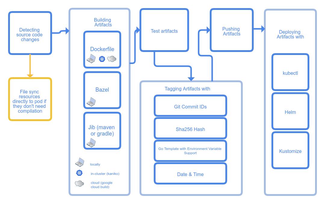 Skaffold - Kubernetes Deployment Tools to Improve Your Devops