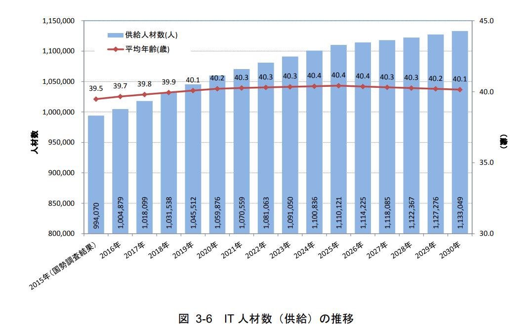 IT人材数の推移 経済産業省