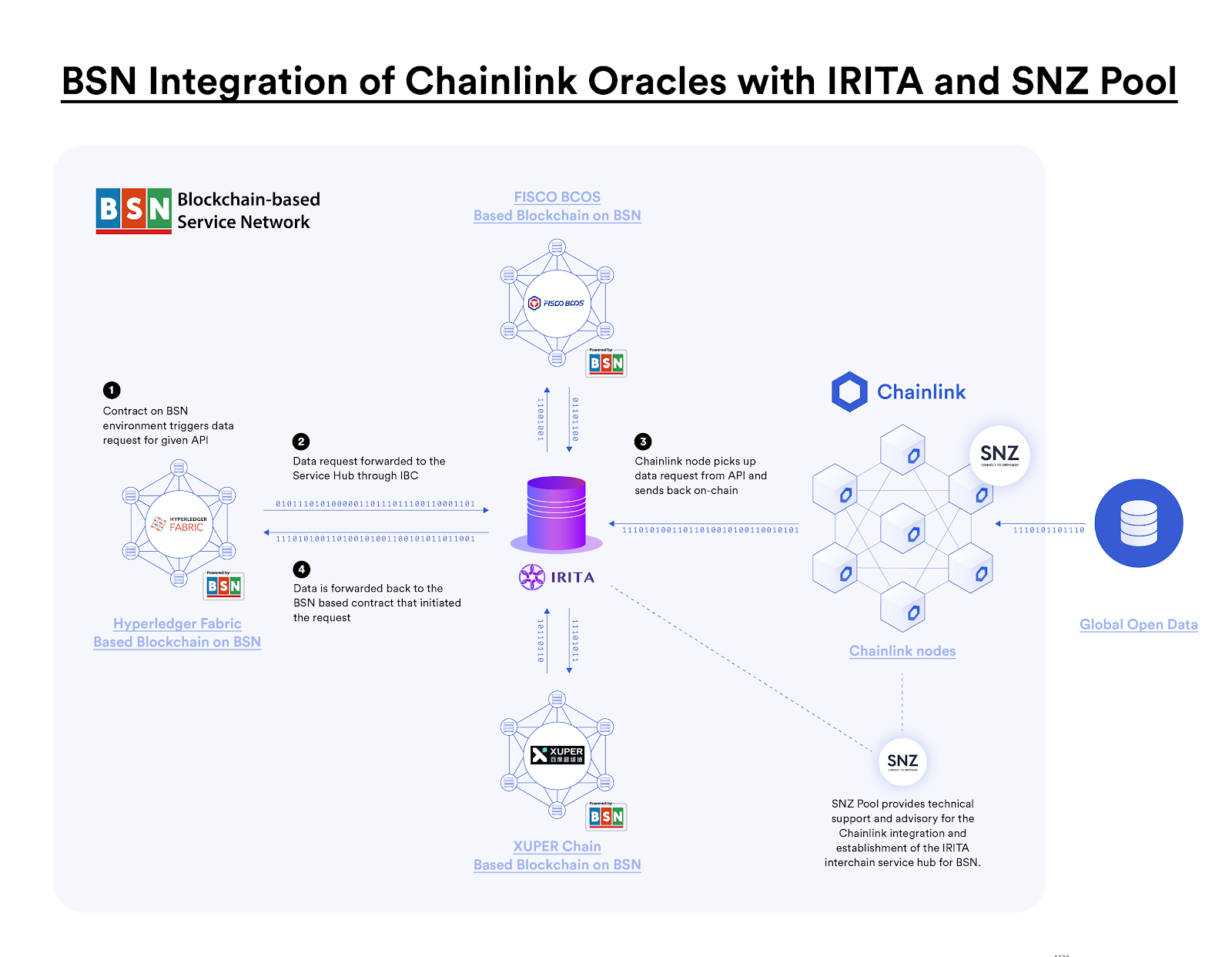 Chainlink and China's BSN