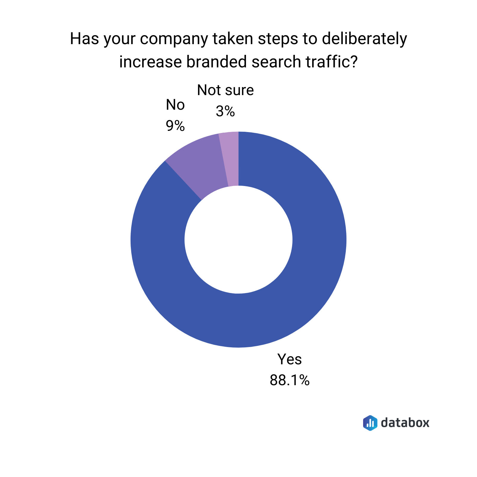 branded search traffic poll