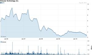 Biolase stock price