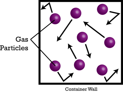 Image result for particles in a gas