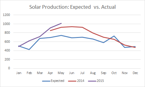 Solar Production: Expected vs Actual