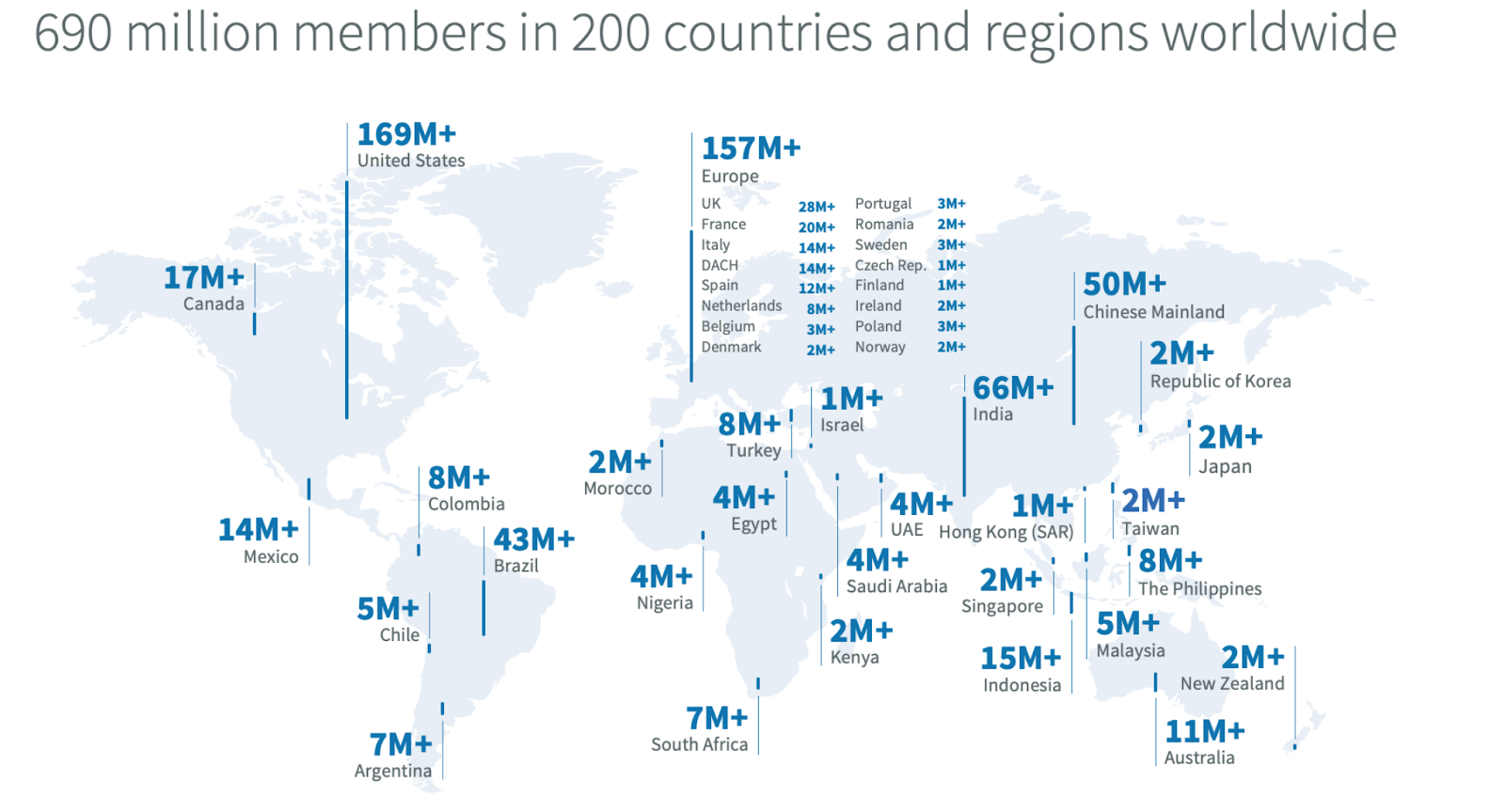 Chart showing LinkedIn users divided by countries.