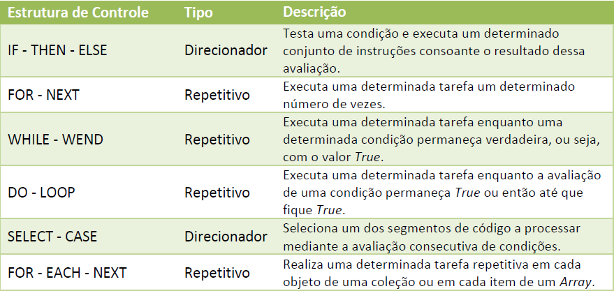 Tipos de estrutura de controle.