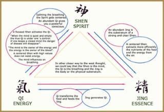 La conexión entre el Qi, Jing y Shen