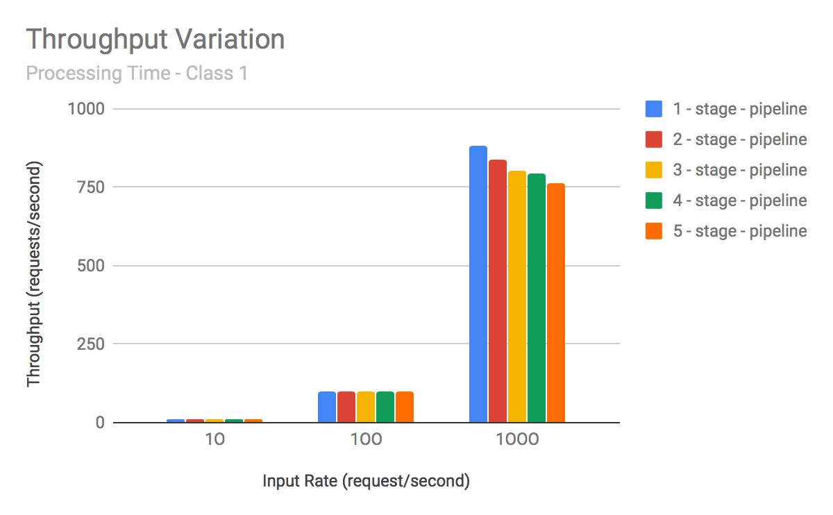 Performance of Pipeline Architecture: The Impact of the